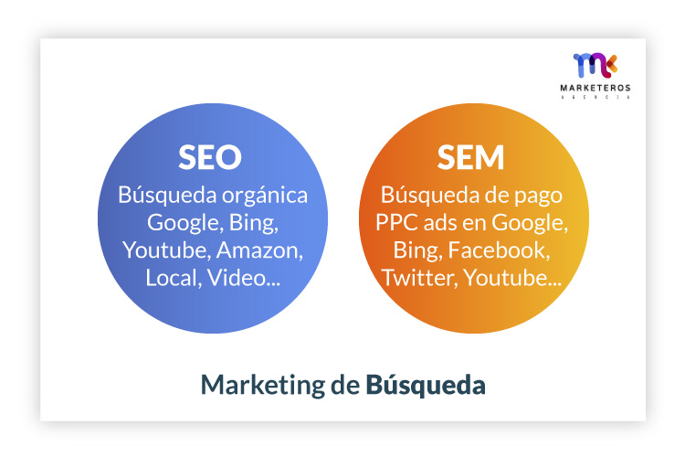 Marketing de Búsqueda-SEO-SEM en Marketing
