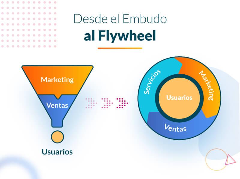 Qué es el flywheel y por qué es mejor que el funnel (1)